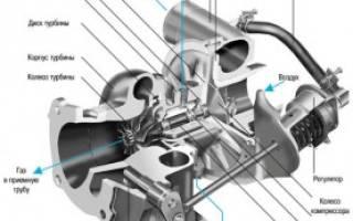 Турбина на 8 клапанный двигатель