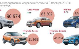 Продажи автомобилей в россии по моделям