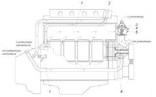 Схема циркуляции охлаждающей жидкости уаз патриот