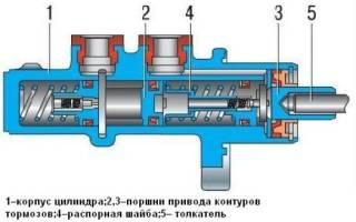 Ремонт главного тормозного цилиндра своими руками