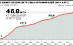 Рынок автомобилей в россии в 2018 году
