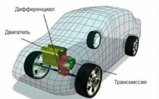 Особенности вождения переднеприводного автомобиля