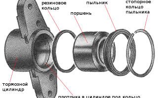 Клинит задний тормозной цилиндр